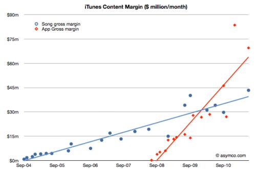 El mantenimiento de iTunes y App Store cuesta a Apple 1.300 millones de dólares 37