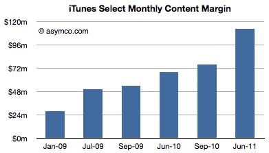 El mantenimiento de iTunes y App Store cuesta a Apple 1.300 millones de dólares 36