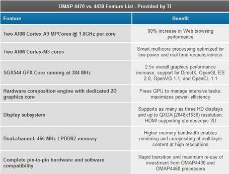 OMAP4470 especificaciones