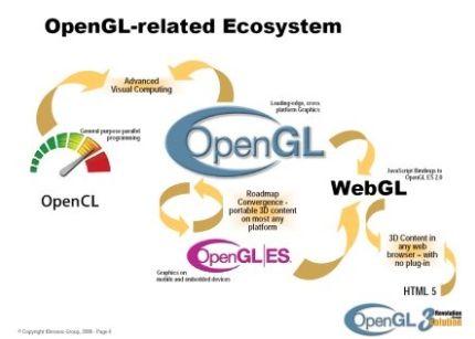 Microsoft descarta soportar WebGL ¿seguridad o boicot? 29