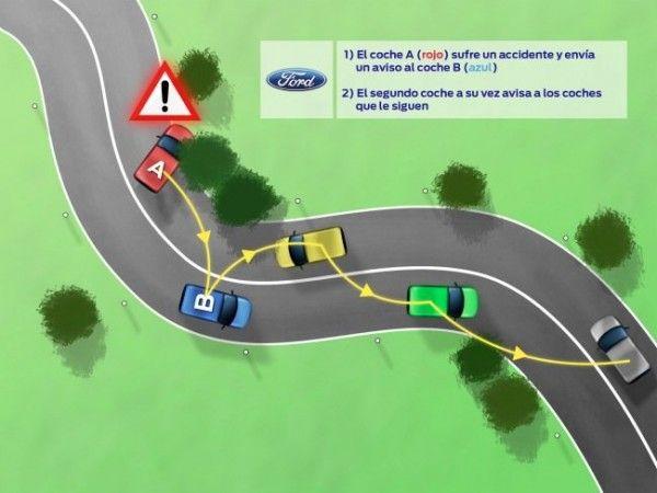 Comunicación inteligente y colaborativa entre coches, CoCarX