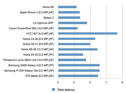 El módulo de 8 megapíxeles del Nokia N9 es el más rápido del mercado