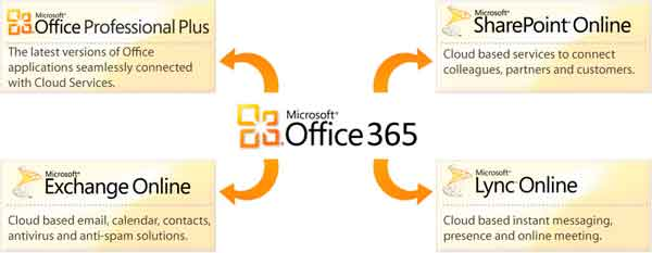 Microsoft presenta la versión final de Office 365 30