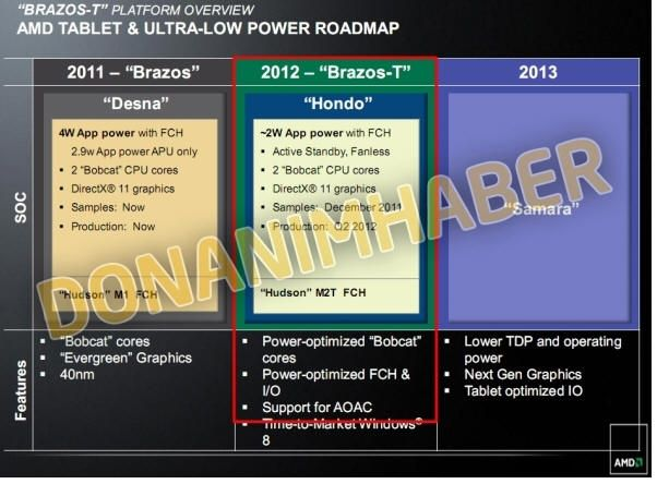 Brazos-T, más chips AMD para tablets 30