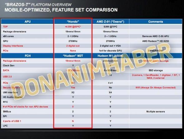 Brazos-T, más chips AMD para tablets 32