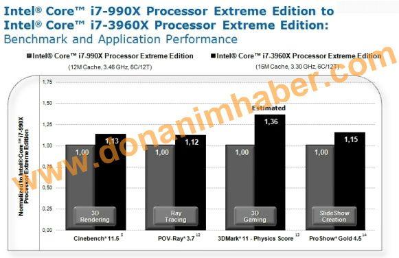 El Core i7-3960X pulveriza el rendimiento de los microprocesadores actuales 29