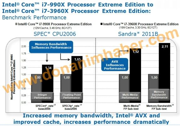 El Core i7-3960X pulveriza el rendimiento de los microprocesadores actuales 30