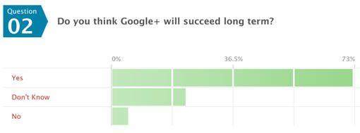 ¿Abandonarás Facebook por Google+? 32