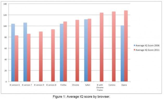 Aptiquant: Los usuarios de Internet Explorer tienen menor coeficiente intelectual 30