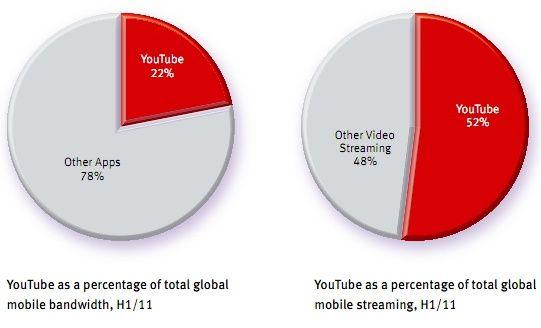 YouTube consume el 22% de la banda ancha móvil
