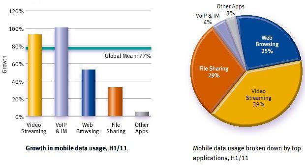 YouTube consume el 22% de la banda ancha móvil 29
