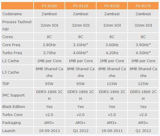 Los micros AMD FX-Bulldozer se estrenan el 19 de septiembre 34