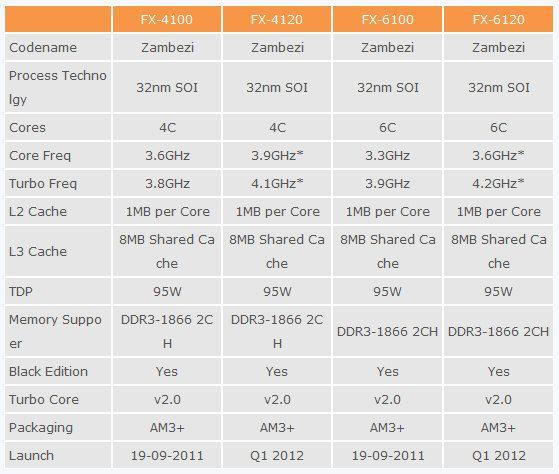 Los micros AMD FX-Bulldozer se estrenan el 19 de septiembre 35