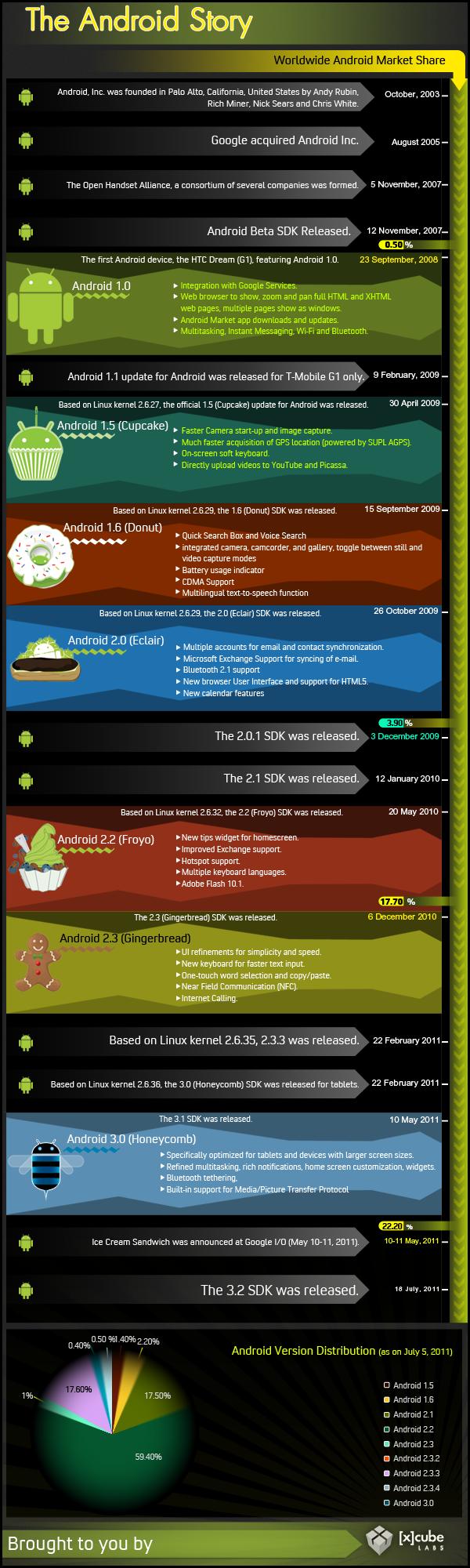 La historia de Android (infografía) 30
