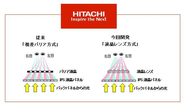 Hitachi muestra el futuro de las pantallas de smartphones, 4,5 pulgadas 3D y 720p