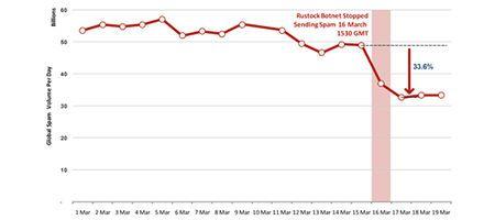 Microsoft pone precio a los cabecillas de la botnet Rustock: 250.000 dólares 29