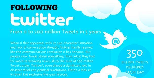 Twitter, 5 años, desde 0 hasta 200 millones de usuarios (Infografía)
