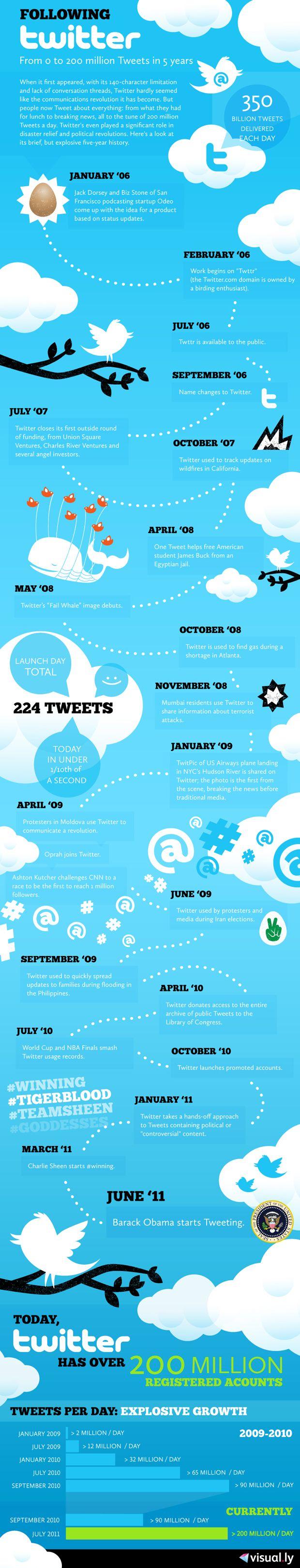 Infografía resumen, 5 años de Twitter