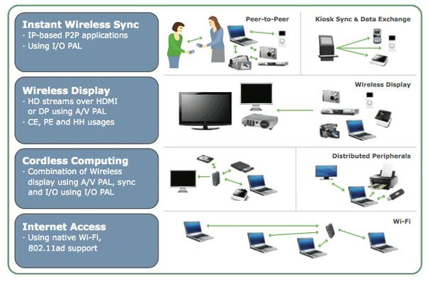 WiGig v.1.1, el futuro de las redes inalámbricas con velocidades de hasta 7 Gbits/s 30