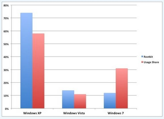 Windows XP es el gran almacén de rootkit según Avast