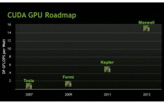 Las NVIDIA GeForce Kepler no se comercializarán hasta 2012