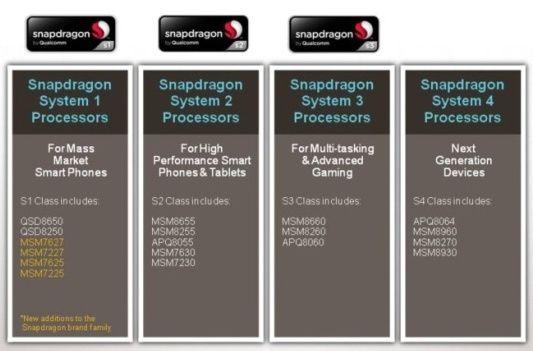 Qualcomm simplifica la denominación de sus chips, de S1 a S4