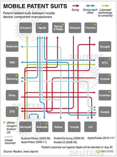 Demandas tecnológicas móviles - Agosto 2011-