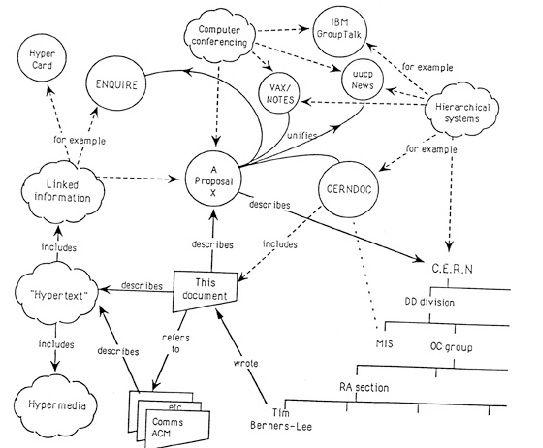 WWW 01 20 años de World Wide Web