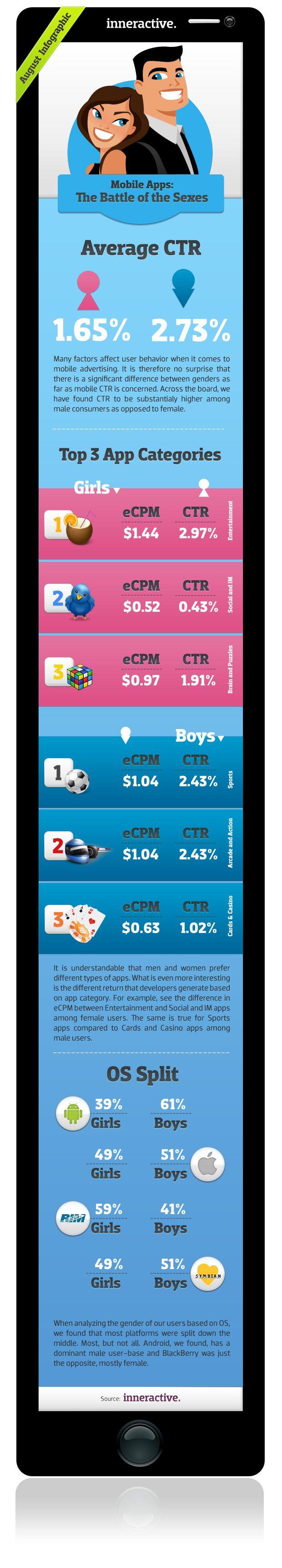 Infografía móviles según sexo