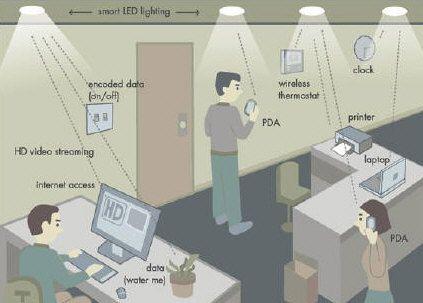Redes locales inalámbricas a 800 Mbps mediante LEDs