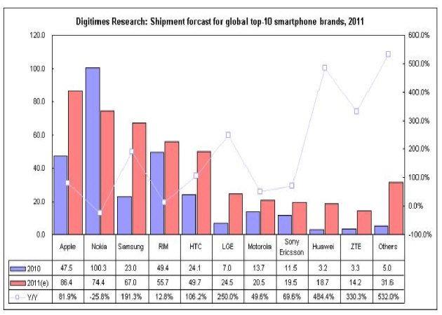 Apple superaría en 2011 a Nokia en venta de smartphones