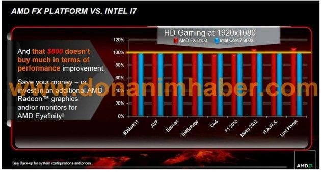 FX8150testAMD 1 630x339 AMD FX 8150 planta cara al Intel Core i7 980X