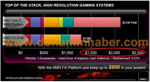 FX8150testAMD 4 630x343 AMD FX 8150 planta cara al Intel Core i7 980X