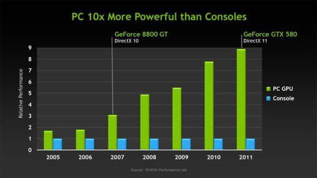 NVIDIA GeForce GTX 580 es 9 veces más potente que la GPU de Xbox 360