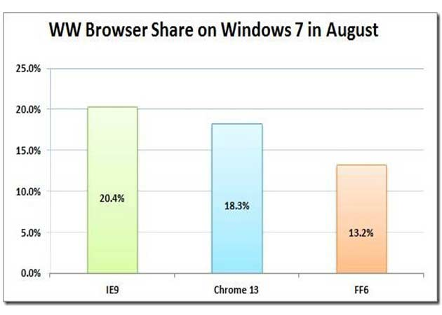 Se dispara la cuota de mercado del Chrome