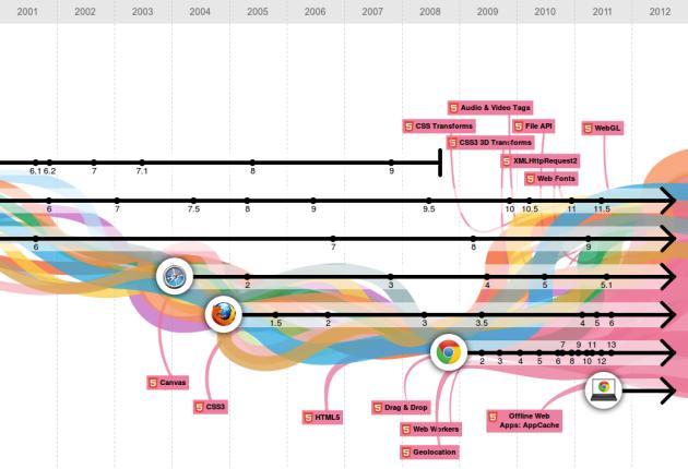TheEvolutionOfWeb Google Chrome cumple 3 años y lo celebra presentando La evolución de la web