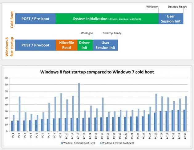 Windows 8 ofrecerá un modo de inicio rápido