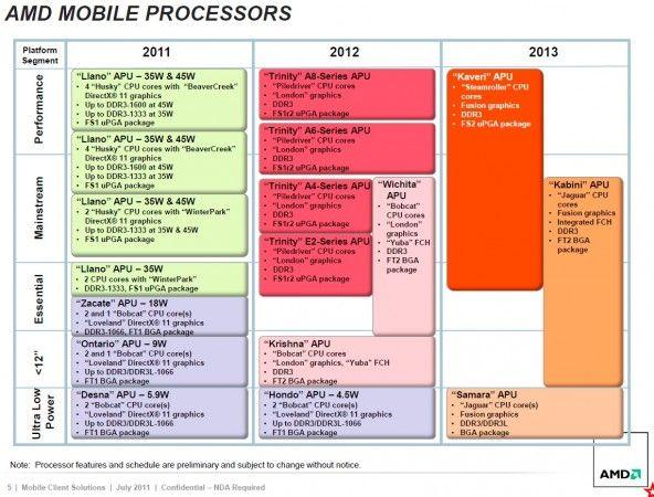 AMD Trinity, sucesor de AMD Llano primer trimestre 2012