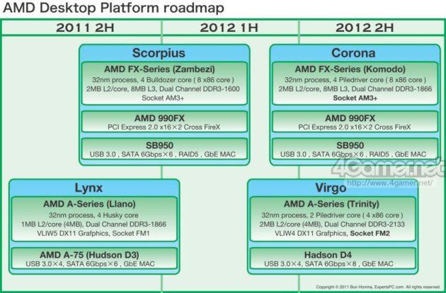 amdroadmap2012 1 630x414 Los procesadores AMD para 2012, filtración del road map