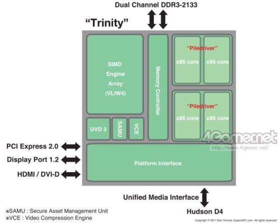 amdroadmap2012 trinity 560x450 Los procesadores AMD para 2012, filtración del road map