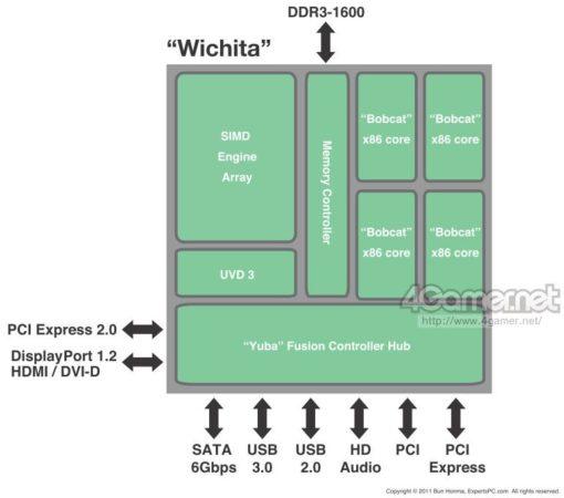amdroadmap2012 wichita1 510x450 Los procesadores AMD para 2012, filtración del road map