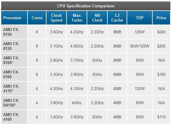 Todo sobre el lanzamiento de los procesadores AMD FX Bulldozer 31