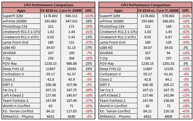 Todo sobre el lanzamiento de los procesadores AMD FX Bulldozer 33