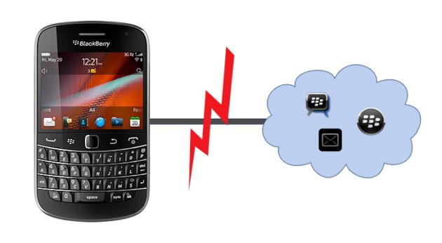 Irrisorias compensaciones por el corte de servicio BlackBerry de ayer