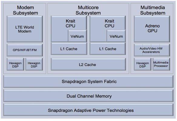 Captura de pantalla 2011 10 09 a las 19.50.31 Detalles del procesador ARM de 4 núcleos Qualcomm S4