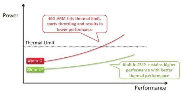 La tecnología 40nm ha llegado a su límite