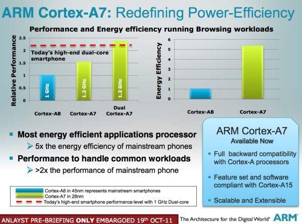 ARM Cortex A7, la eficiencia personificada, 20% consumo de Cortex A8