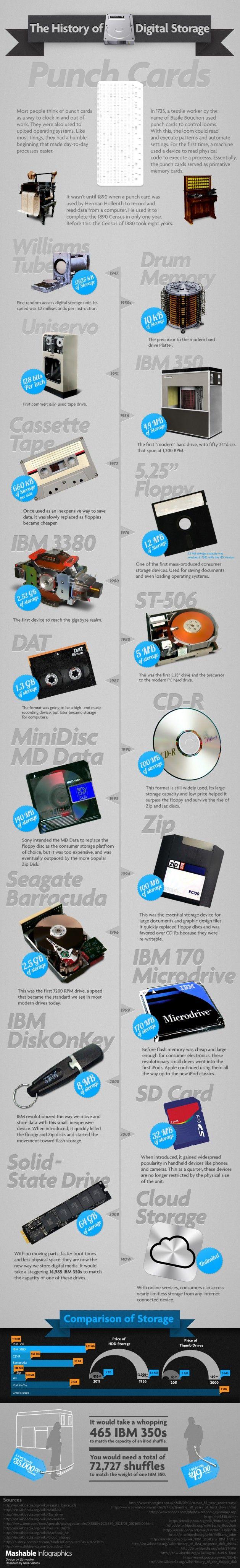 Historia del almacenamiento digital