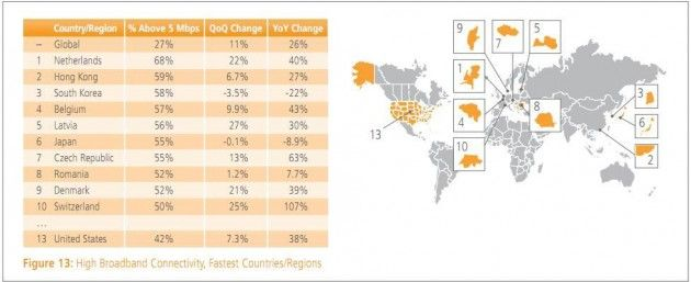 Ránking de banda ancha mundial: España en el puesto 38 28