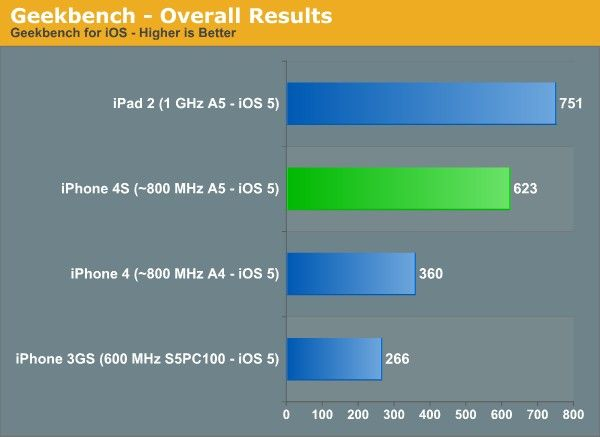 iphone 4 benchmark iPhone 4S tiene un procesador Apple A5 capado, corriendo a 800 MHz